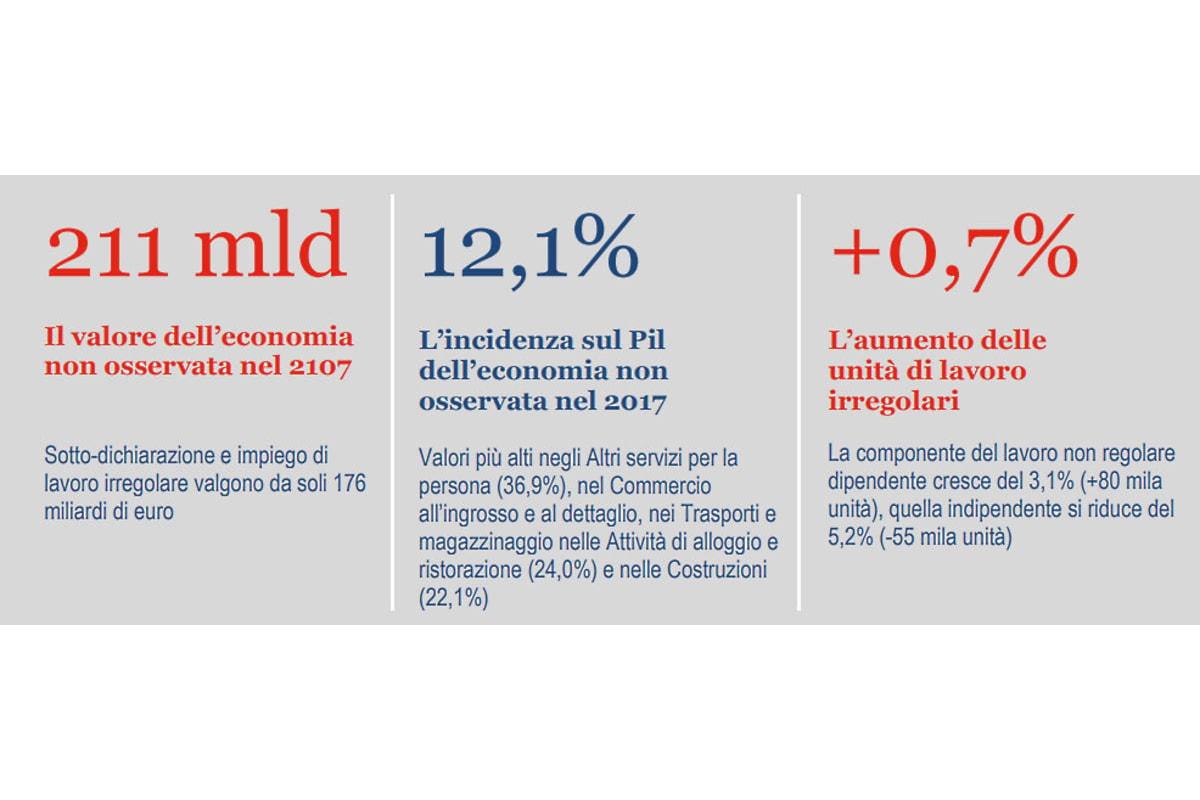 Nel 2017 l'economia non osservata in Italia vale circa 211 miliardi