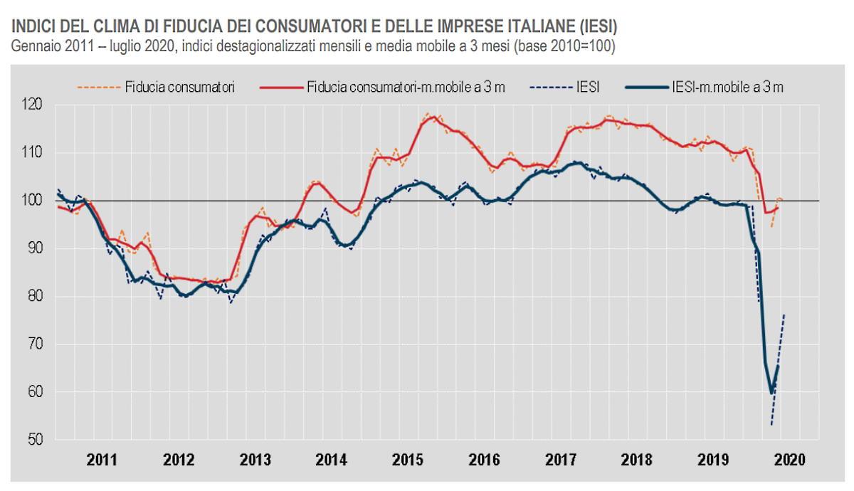 Istat, fiducia dei consumatori a luglio 2020
