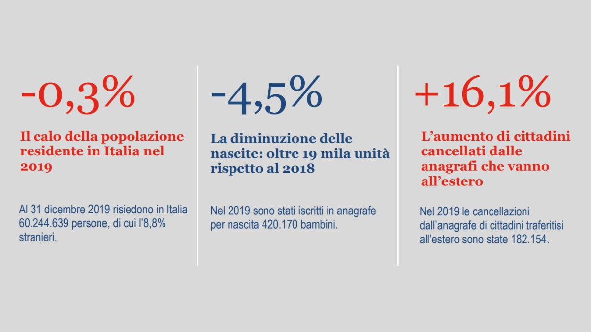 Istat, anche nel 2019 prosegue la crisi demografica dell'Italia
