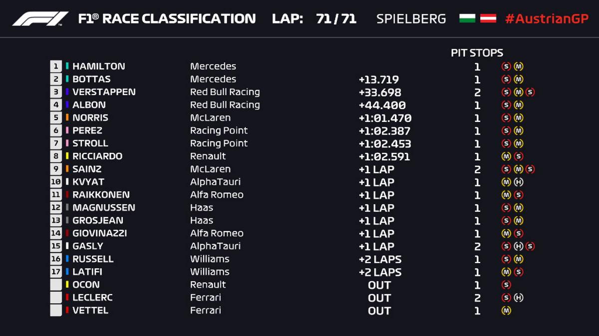 Formula 1, doppietta Mercedes nel GP della Stiria con Hamilton che vince la prima gara del 2020