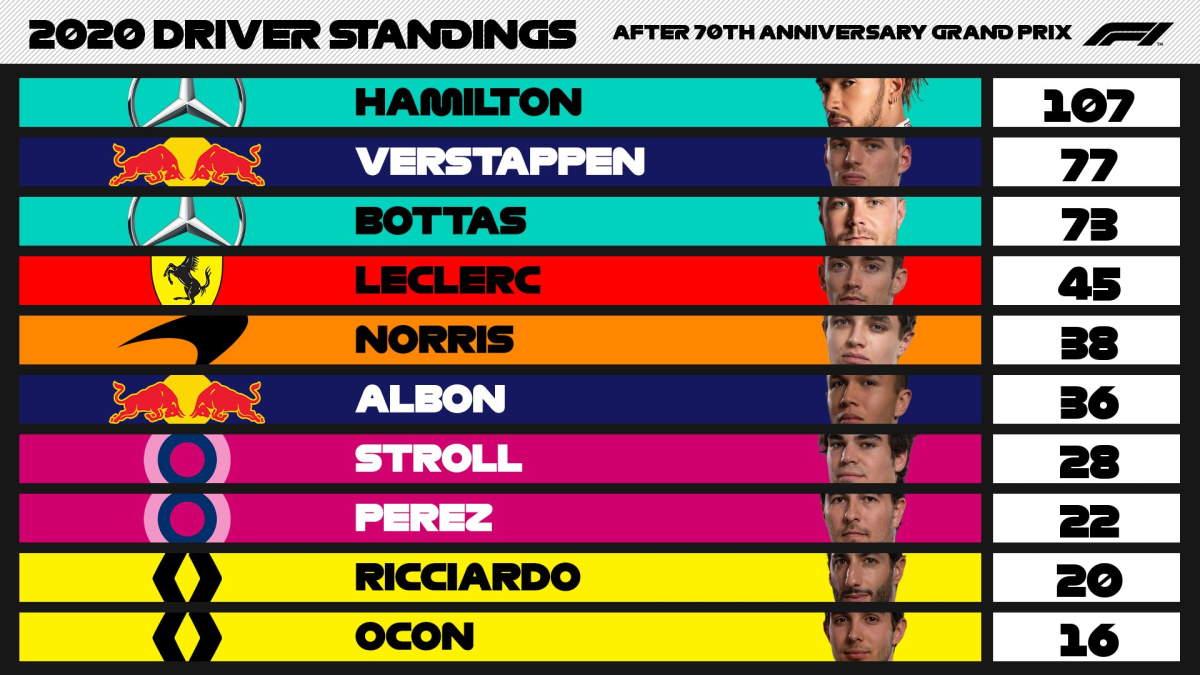 Formula 1, nel secondo appuntamento a Silverstone si impone a sorpresa Verstappen