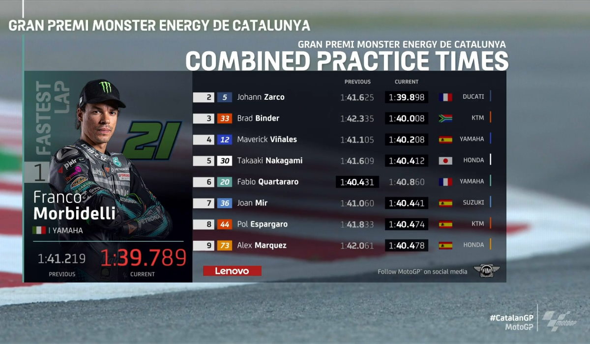 MotoGP, è stato Morbidelli il più veloce nelle libere del GP di Catalogna