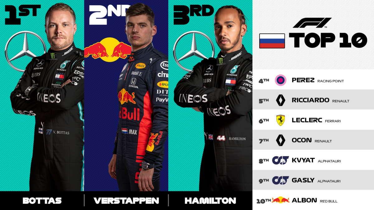 Formula 1, a Sochi vince ancora la Mercedes ma è stato Bottas a tagliare il traguardo per primo