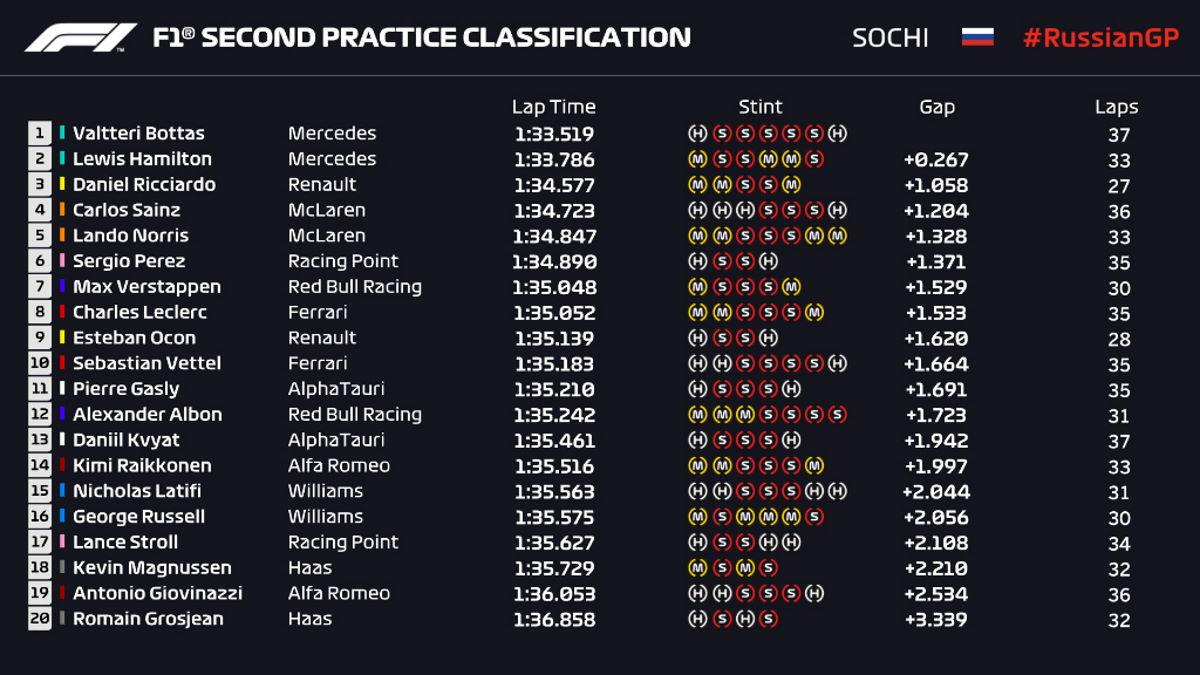 Formula 1, nelle libere in Russia le Mercedes davanti a tutti con Bottas il più veloce