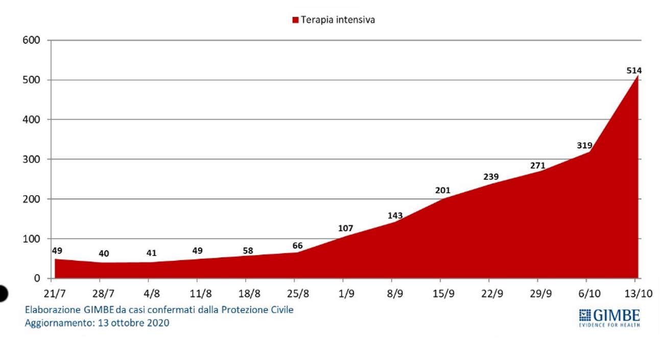 Pandemia: anche la Fondazione Gimbe non esclude il rischio di restrizioni più ampie, lockdown incluso