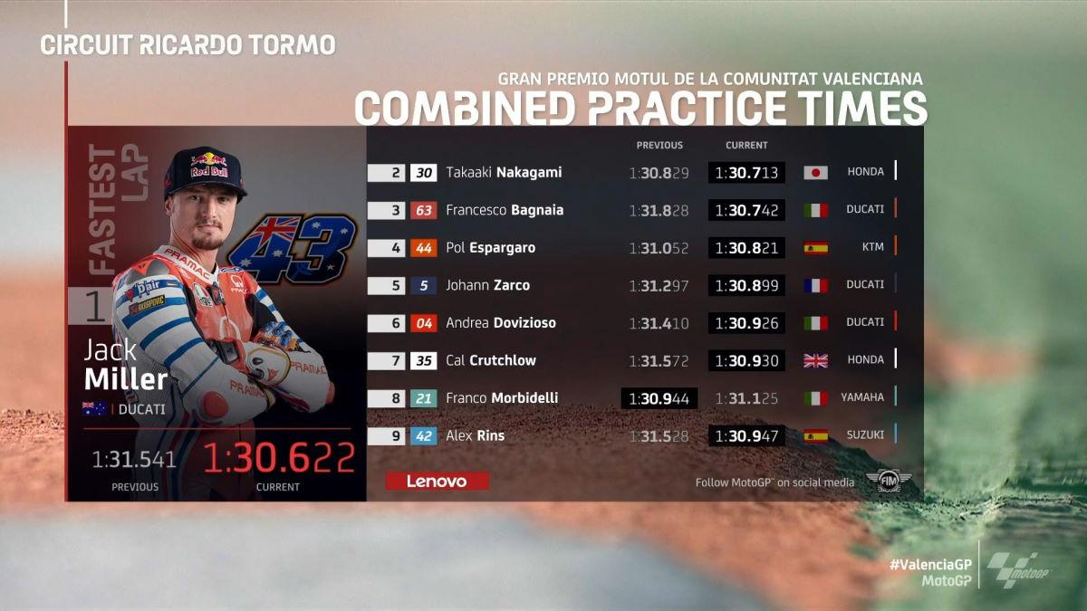 MotoGP, è Miller il più veloce nelle libere del GP della Comunitat Valenciana