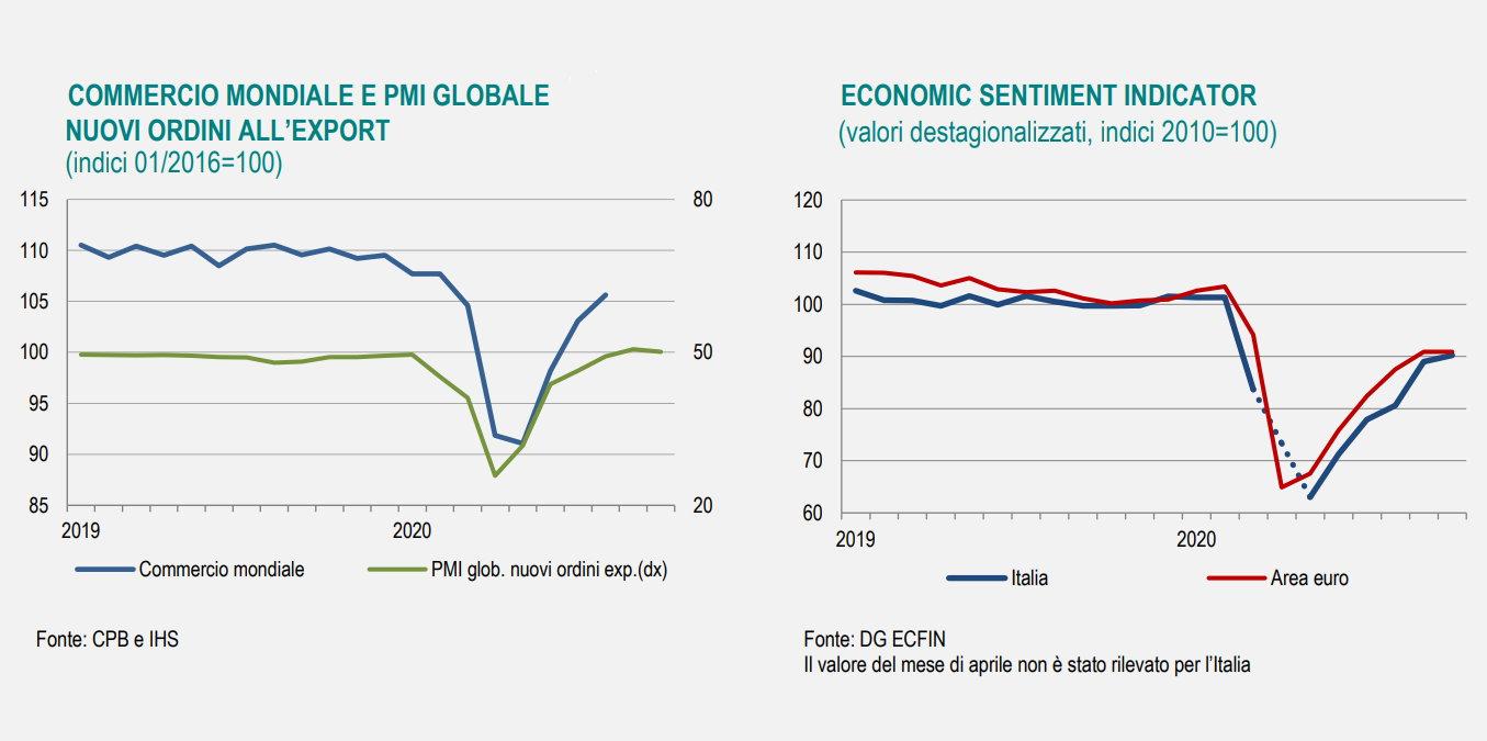 Istat, ad ottobre sull'economia si osservano i primi segnali della seconda ondata Covid