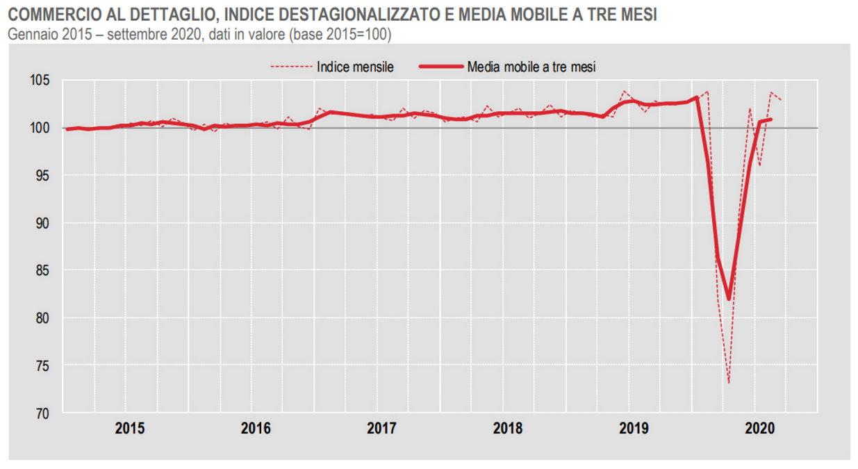 Istat, commercio al dettaglio a settembre 2020