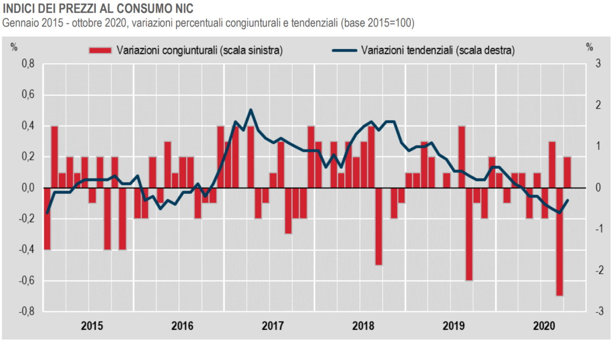 Istat, in aumento l'inflazione ad ottobre 2020