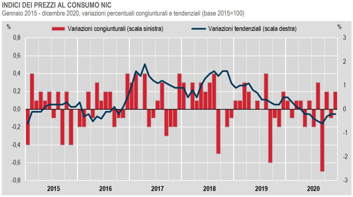 Istat, nel 2020 i prezzi al consumo diminuiscono del -0,2%