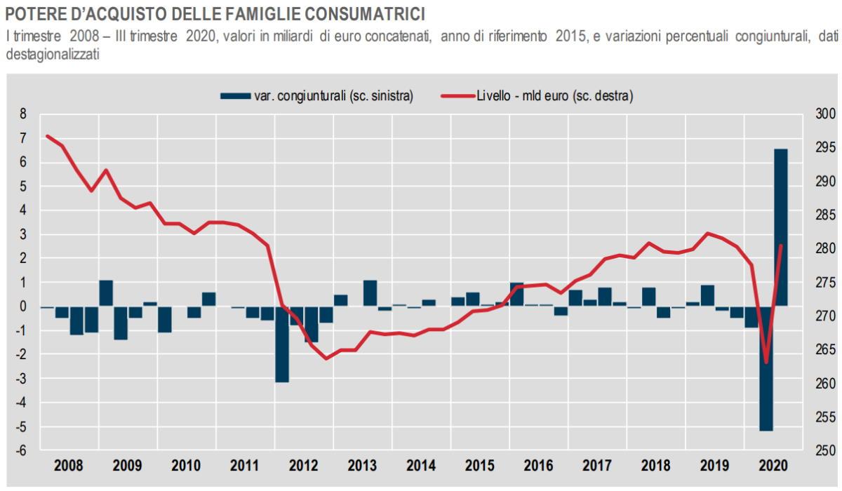 L'Istat ha riassunto l'andamento dei conti per AP, famiglie ed imprese relativi al 3° trimestre 2020