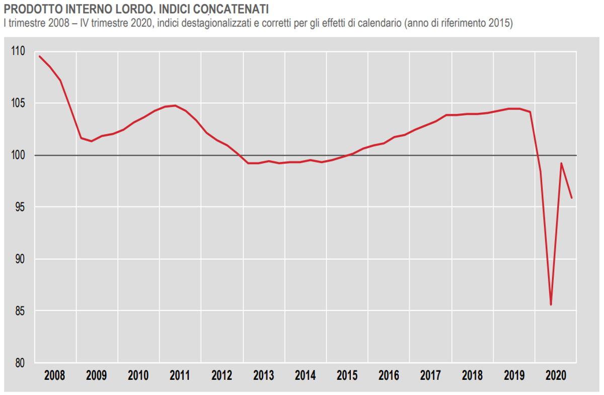 Istat: -8,9% il Pil nel 2020