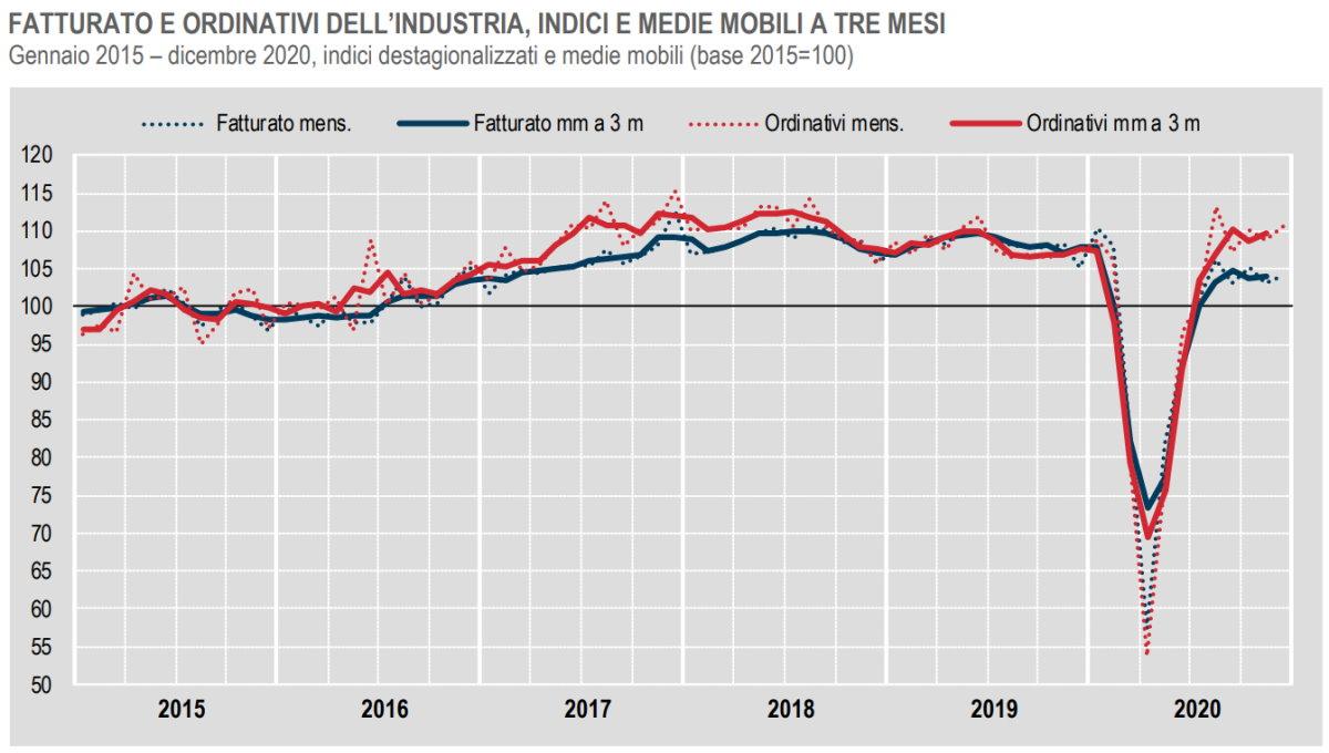 Istat, fatturato e ordinativi dell'industria a dicembre 2020