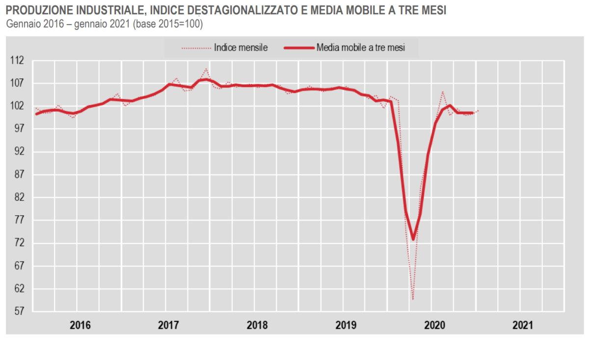 Istat, a gennaio 2021 la produzione industriale è in aumento rispetto a dicembre