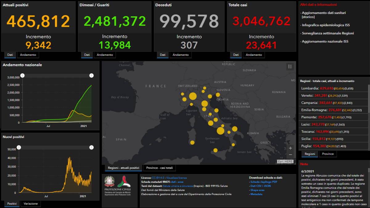 6 marzo 2021: il contagio da Covid è adesso ai livelli dello scorso fine ottobre