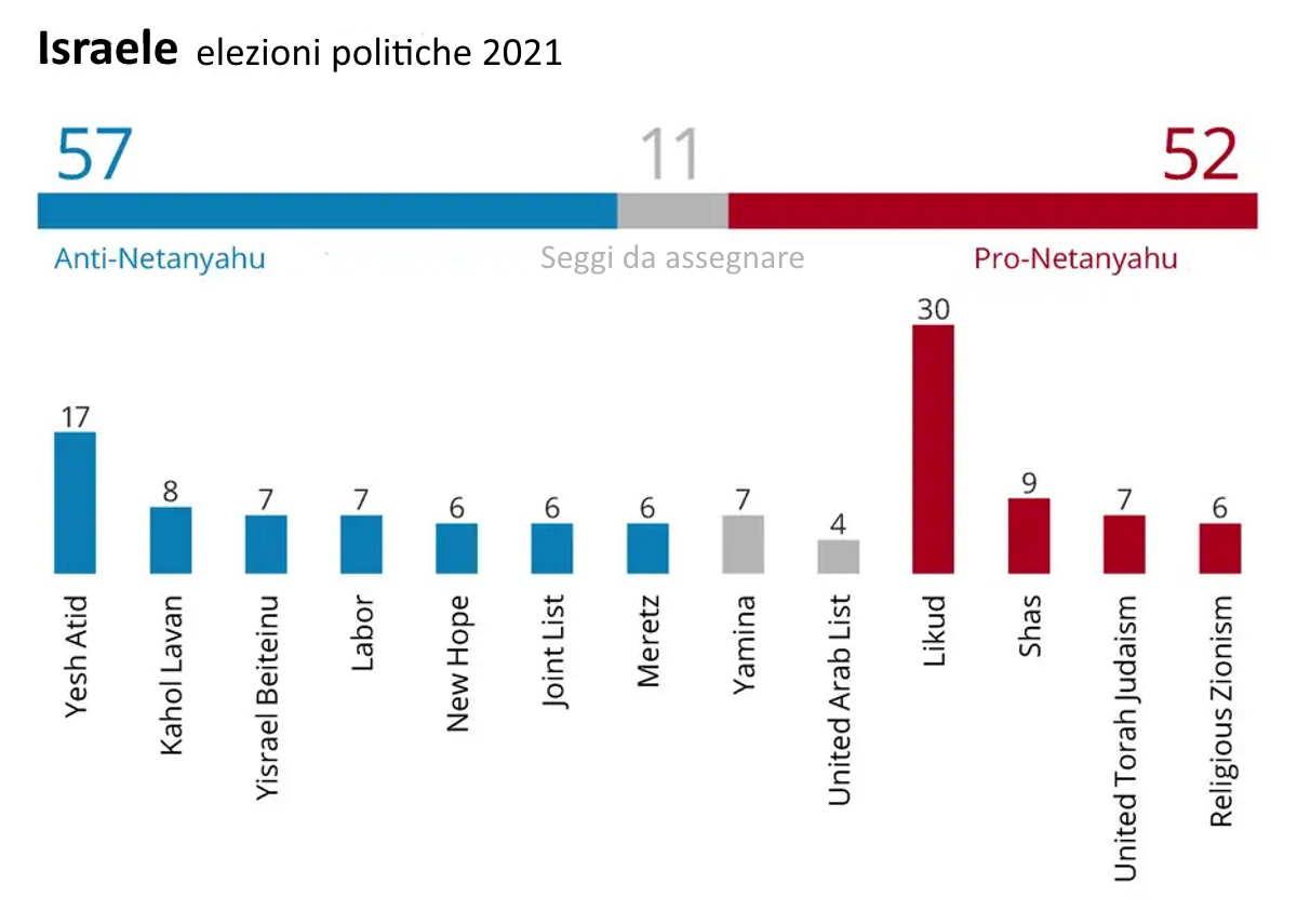 Anche dopo le ultime elezioni continua la situazione di stallo in Israele