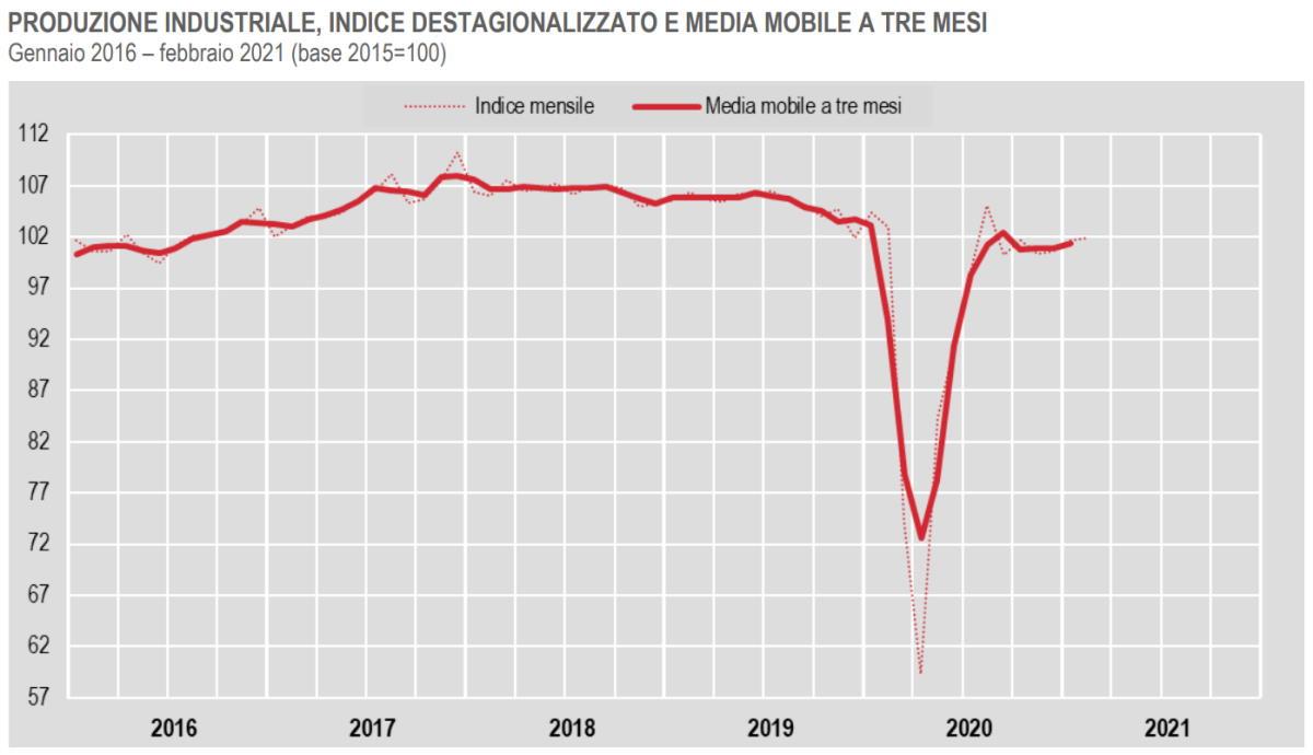 Istat, la produzione industriale a febbraio 2021
