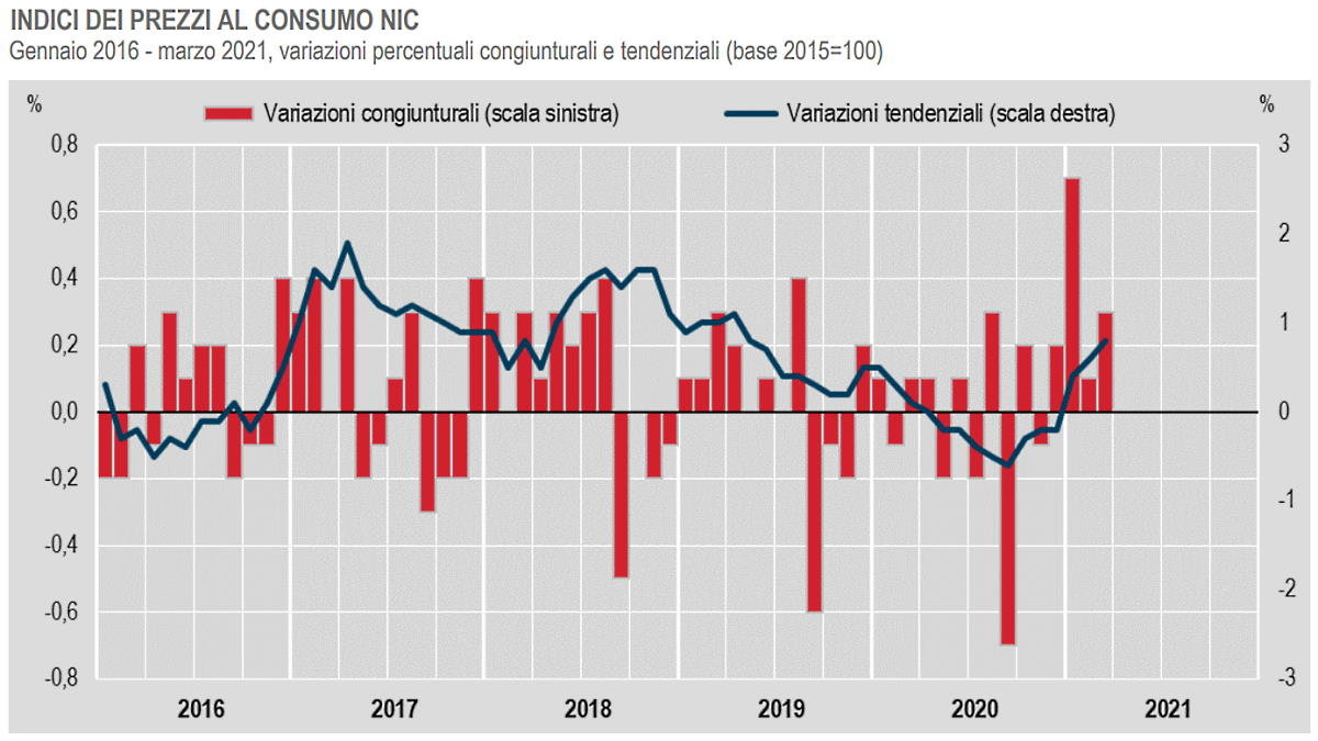 Istat, cresce l'inflazione a marzo 2021
