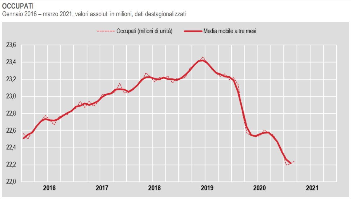Occupazione a marzo 2021: sono 565mila i posti di lavoro persi rispetto ad un anno fa