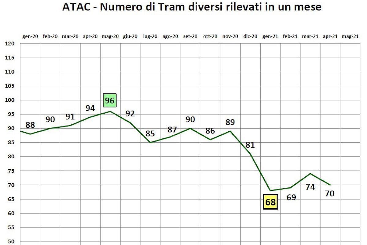 Roma: L'inconcepibile crollo del servizio di tram