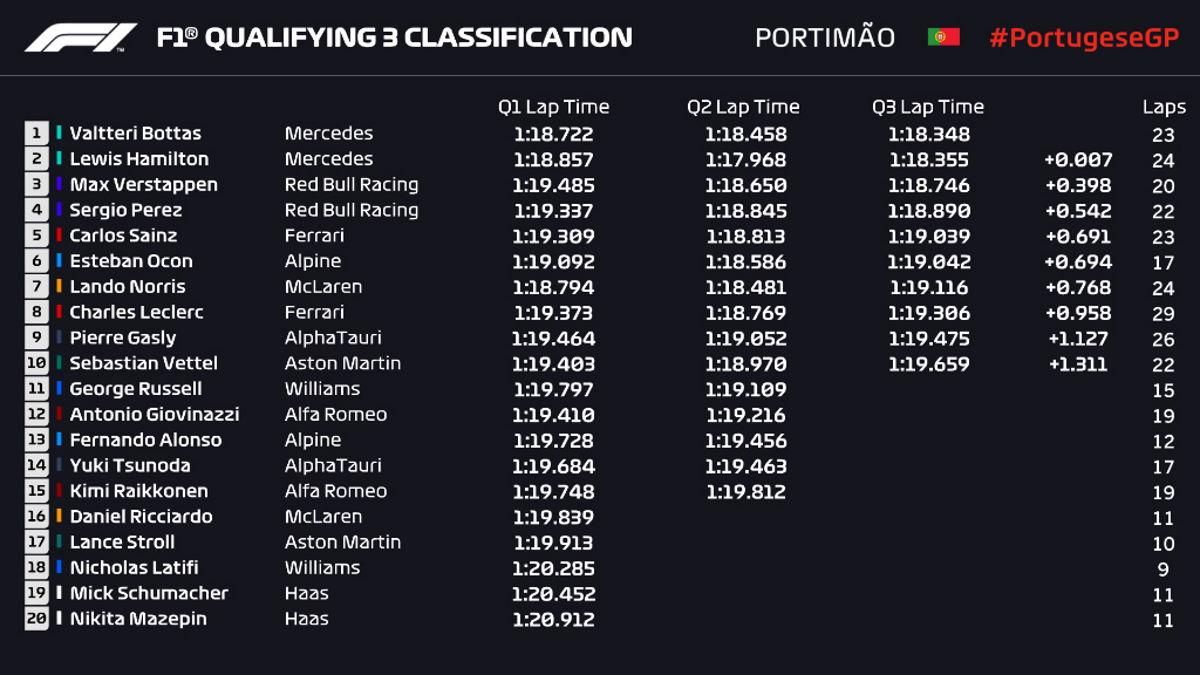 Formula 1, a Portimao è la Mercedes di Bottas la più veloce nelle qualifiche