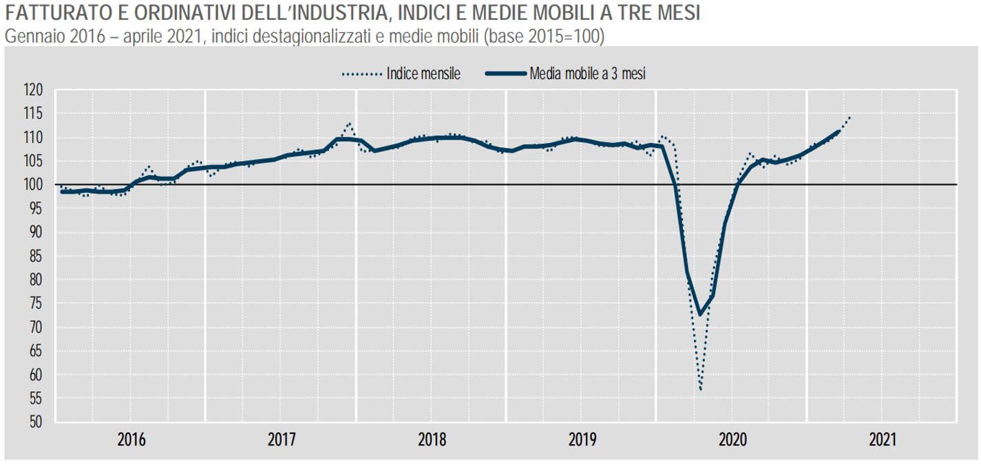 Istat, cresce il fatturato dell'industria ad aprile 2021