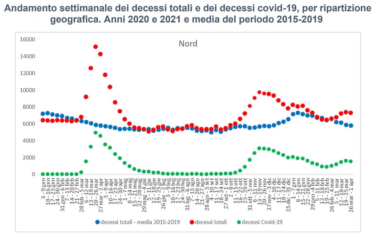 Covid, in Italia nel 2020 la mortalità è stata la più alta mai registrata dal dopoguerra