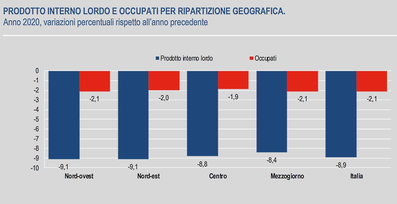 Istat, i dati di Pil e occupazione a livello territoriale per il 2020