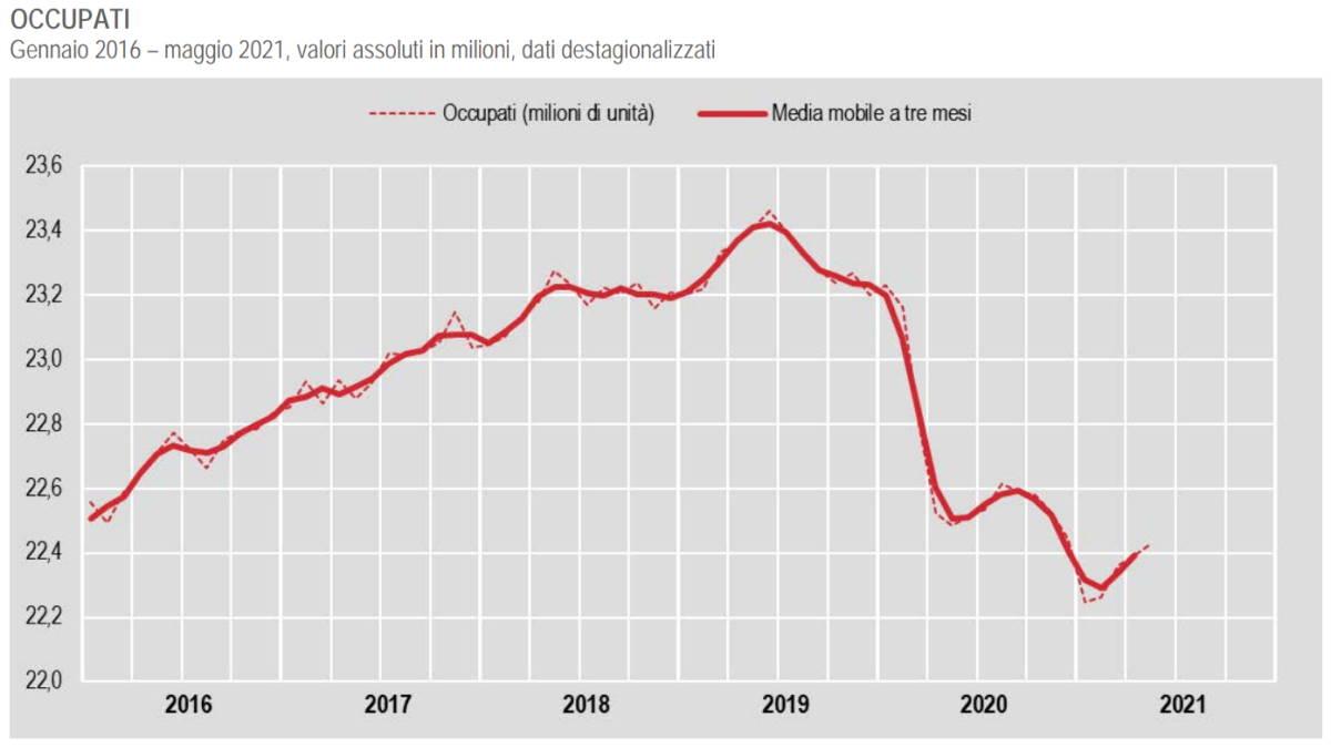 Istat, in positivo i numeri dell'occupazione a maggio 2021