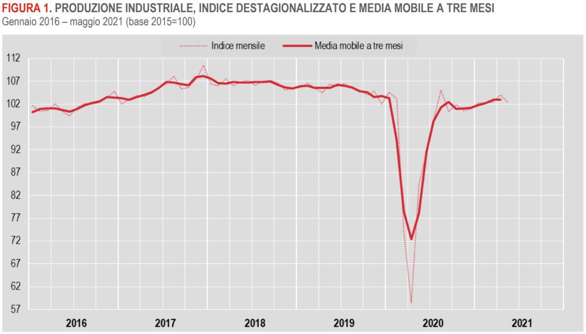 A maggio 2021 diminuisce la produzione industriale