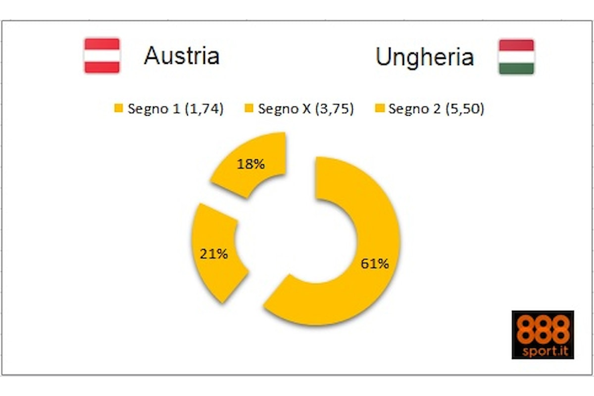 EURO 2016 - L'Austria fa il pieno di fiducia: 6 scommettitori su 10 dicono «1» contro l'Ungheria