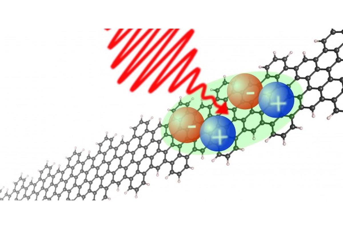 I nanoribbons: Il futuro si avvicina