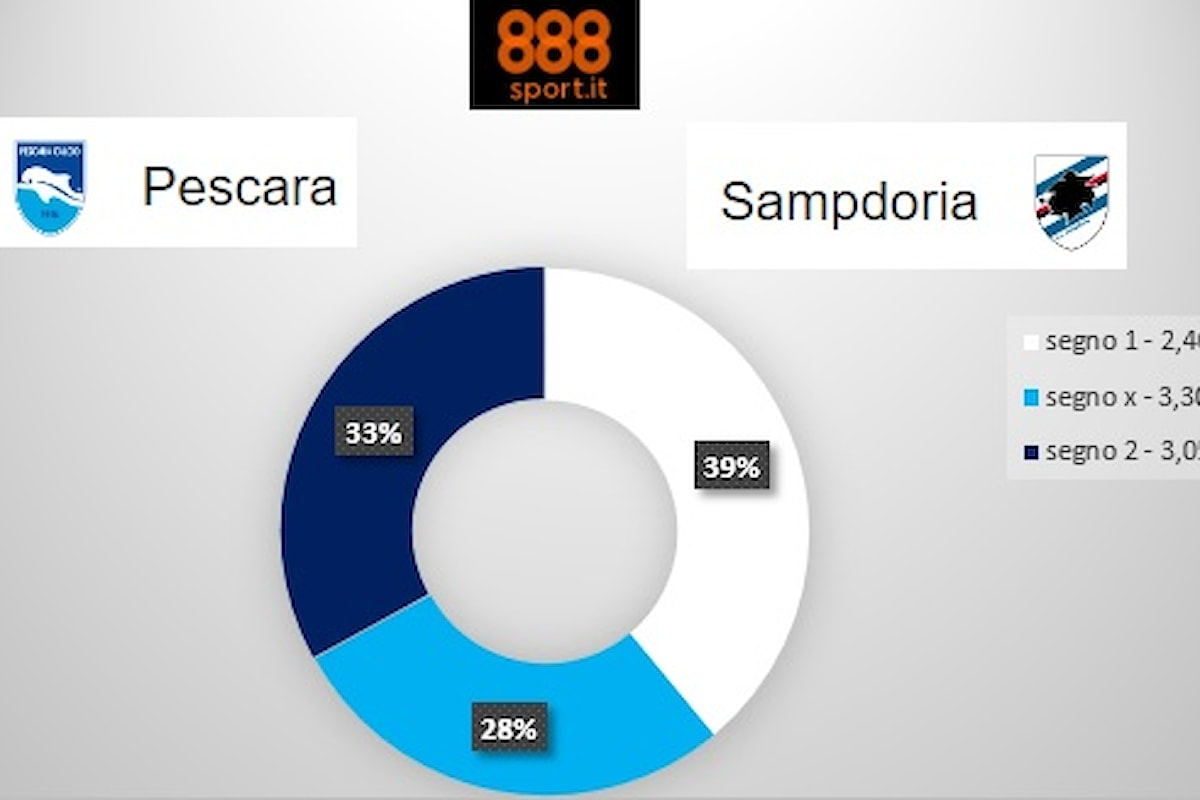 SERIE A, Pescara-Sampdoria: Quattro scommettitori su 10 scelgono l'«1»