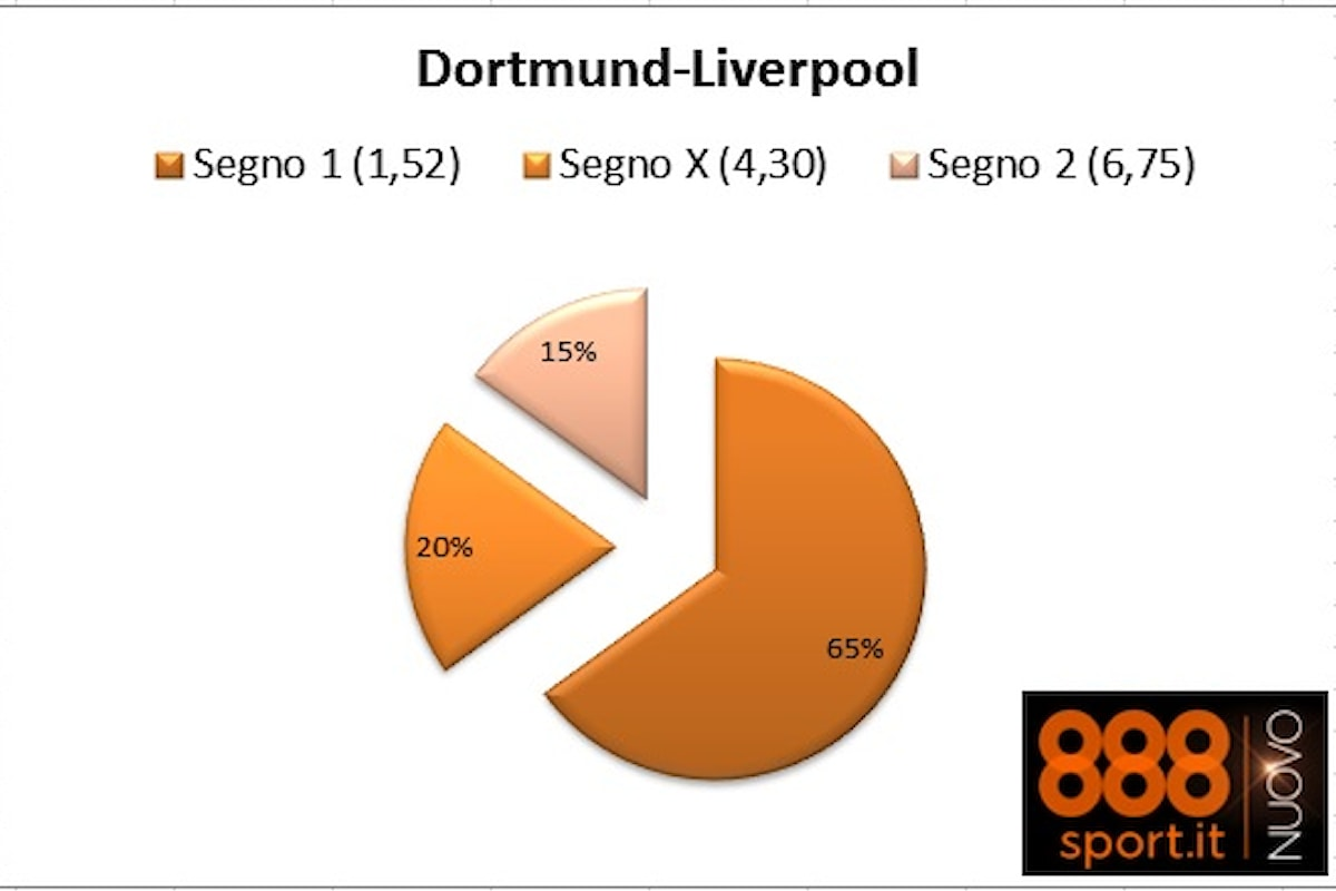 Europa League, Dortmund-Liverpool: 6 su 10 scommettono contro Klopp