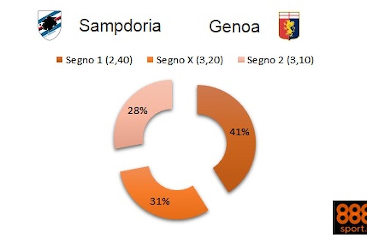 Serie A, Sampdoria-Genoa: il 41% scommette in blucerchiato