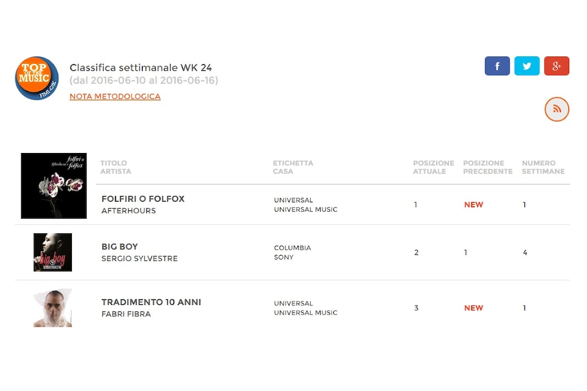 Folfiri o Folfox degli Afterhours disco più venduto della settimana