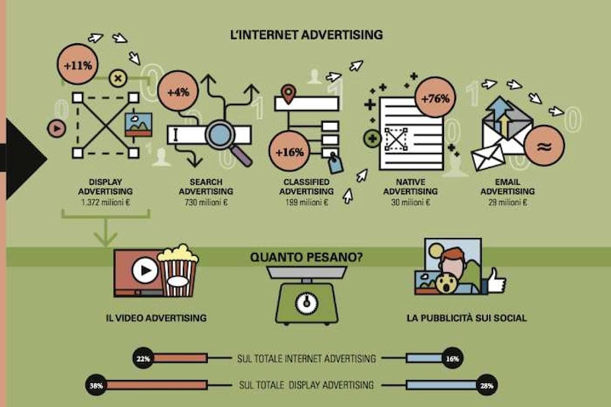 Nel 2016 l'advertising su Internet arriva a quota 2,4 miliardi e vale il 30% del mercato pubblicitario